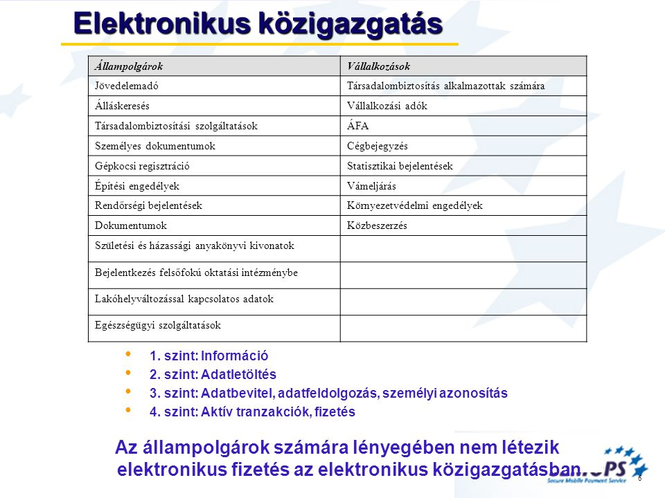 6 Elektronikus közigazgatás • 1. szint: Információ • 2.