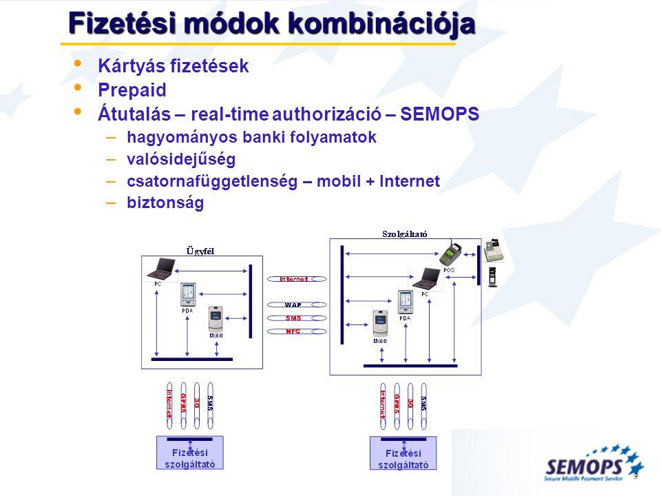 9 Fizetési módok kombinációja • Kártyás fizetések • Prepaid • Átutalás – real-time authorizáció – SEMOPS – hagyományos banki folyamatok – valósidejűség – csatornafüggetlenség – mobil + Internet – biztonság