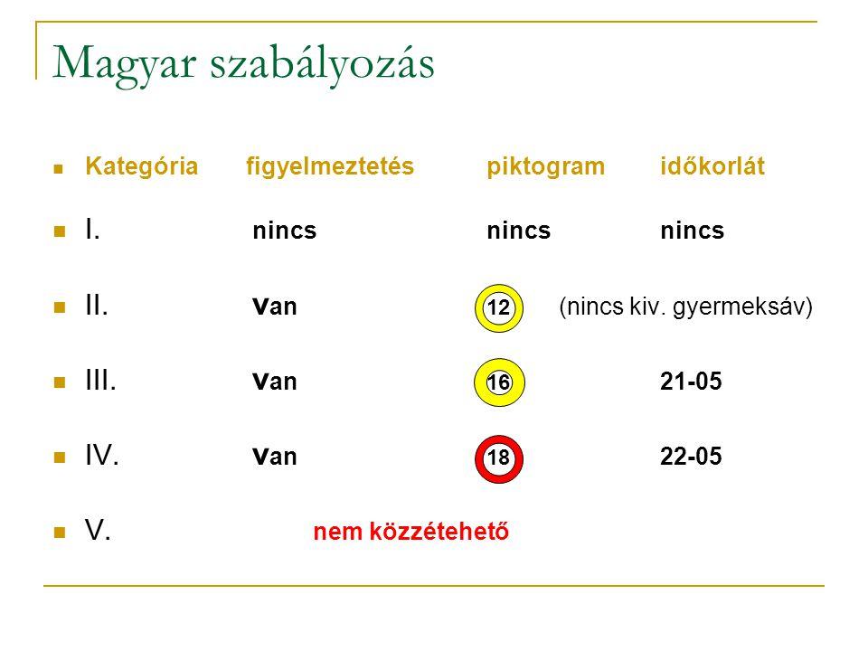 Magyar szabályozás  Kategória figyelmeztetéspiktogramidőkorlát  I. nincsnincsnincs  II. v an 12 (nincs kiv. gyermeksáv)  III. v an 16 21-05  IV.