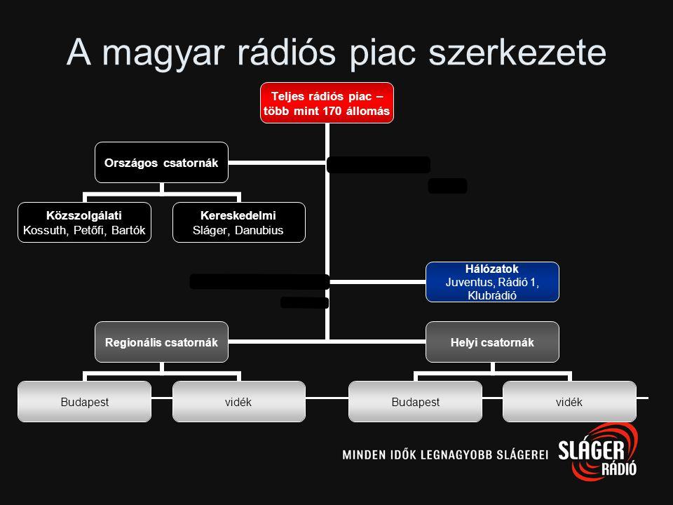 A rádió működése Antenna Hungária Rt műsor reklámzenehírekDJ átjátszó adók
