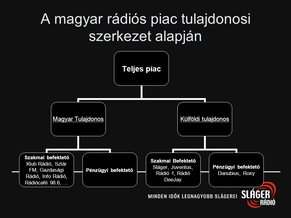Non-profit rádiók Budapest környékén •Pénzügyi eredményét kizárólag a műsorszolgáltatás folytatására, fejlesztésére használhatja fel –Óránként 3 perc