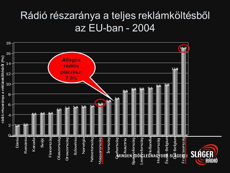 Hasonló piacok •Németország –ARD-Werbung (országos és regionális) – 36% piacrész –RMS (regionális) – 63% piacrész •Lengyelország –RMF FM – 32% piacrés