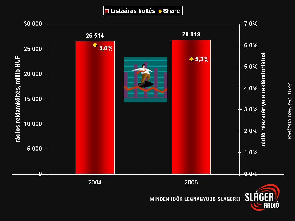 Rádiós reklámköltés alakulása Forrás: TNS Media Intelligence, MRSZ millió HUF