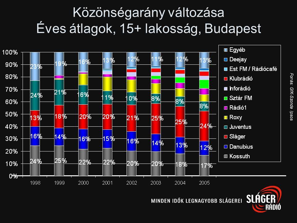 Forrás: GfK-Szonda Ipsos Közönségarány változása Éves átlagok, 15+ lakosság