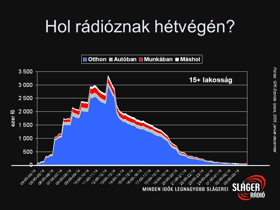 Hol rádióznak hétköznap? Forrás: GfK-Szonda Ipsos, 2005. január-december 15+ lakosság