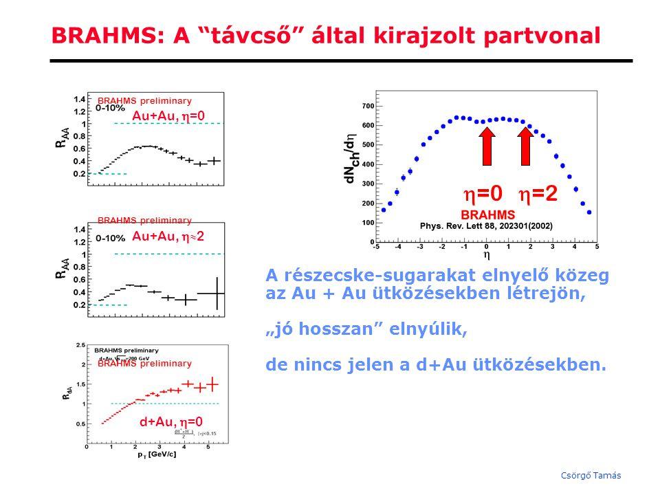 Csörgő Tamás A BRAHMS Kísérlet (a távcső ) 95° 30° 15° 2.3°  
