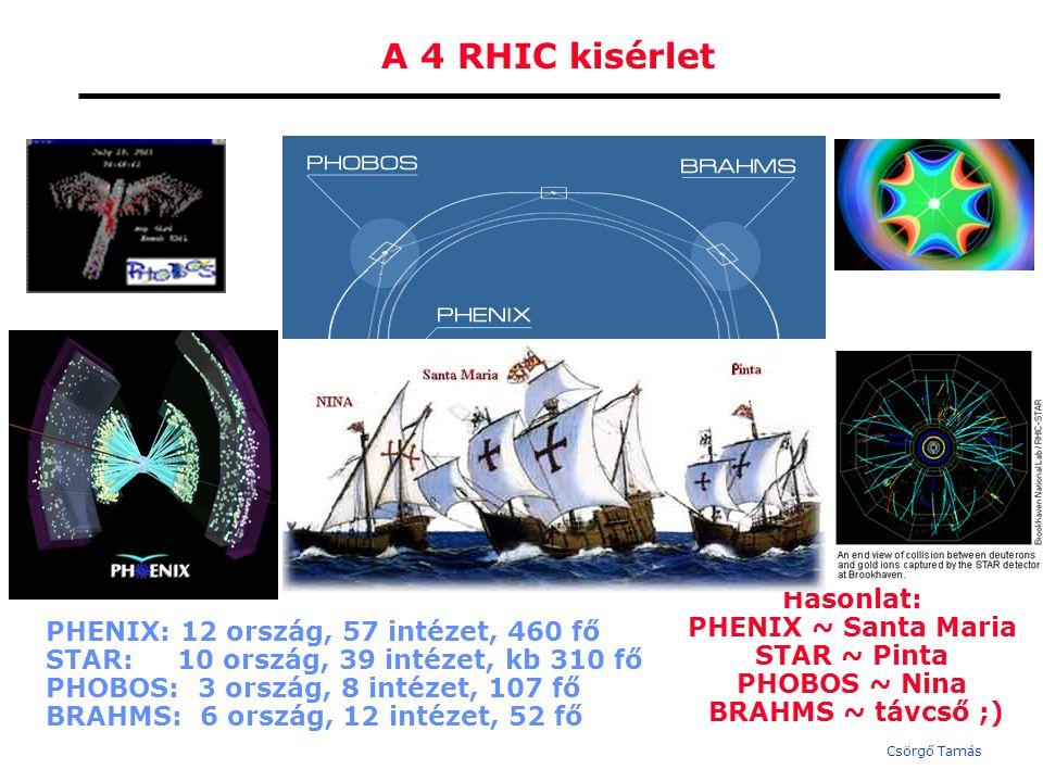 Csörgő Tamás A 4 RHIC kisérlet PHENIX: 12 ország, 57 intézet, 460 fő STAR: 10 ország, 39 intézet, kb 310 fő PHOBOS: 3 ország, 8 intézet, 107 fő BRAHMS: 6 ország, 12 intézet, 52 fő Hasonlat: PHENIX ~ Santa Maria STAR ~ Pinta PHOBOS ~ Nina BRAHMS ~ távcső ;)