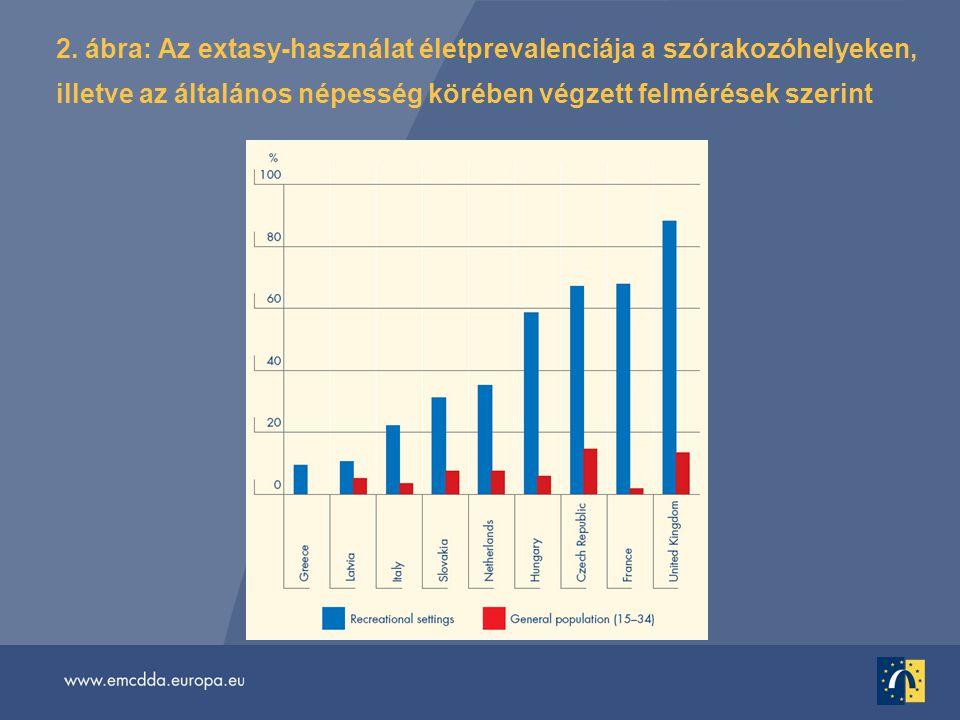 2. ábra: Az extasy-használat életprevalenciája a szórakozóhelyeken, illetve az általános népesség körében végzett felmérések szerint