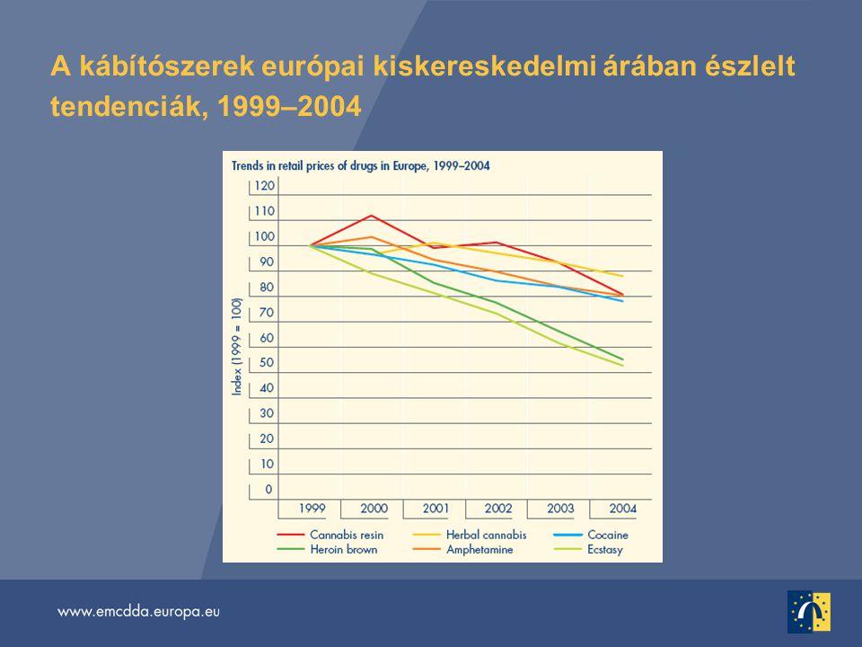 A kábítószerek európai kiskereskedelmi árában észlelt tendenciák, 1999–2004