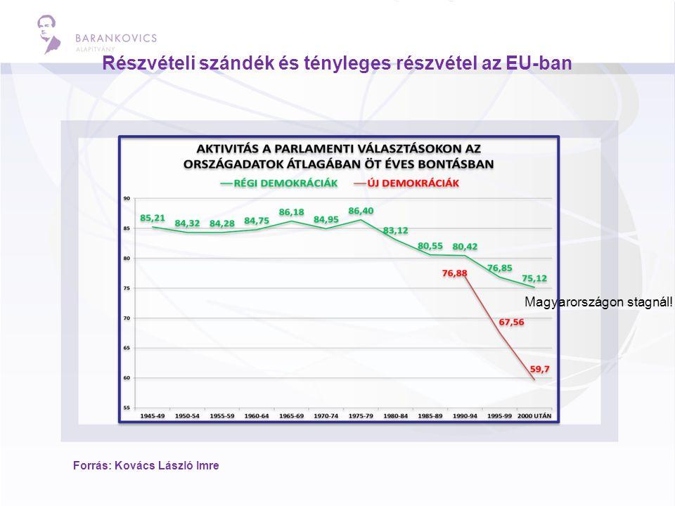 Részvételi szándék és tényleges részvétel az EU-ban Forrás: Kovács László Imre Magyarországon stagnál!