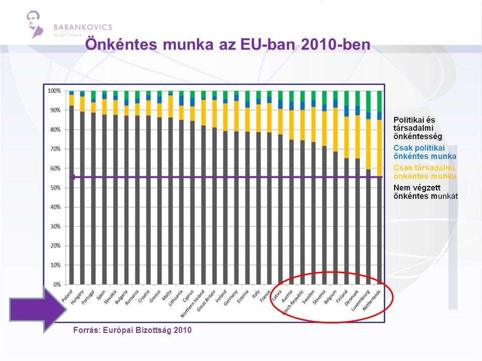 Önkéntes munka az EU-ban 2010-ben Forrás: Európai Bizottság 2010