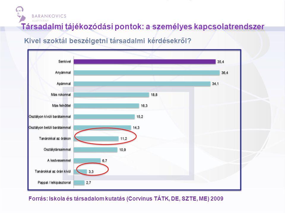 Társadalmi tájékozódási pontok: a személyes kapcsolatrendszer Kivel szoktál beszélgetni társadalmi kérdésekről? Forrás: Iskola és társadalom kutatás (