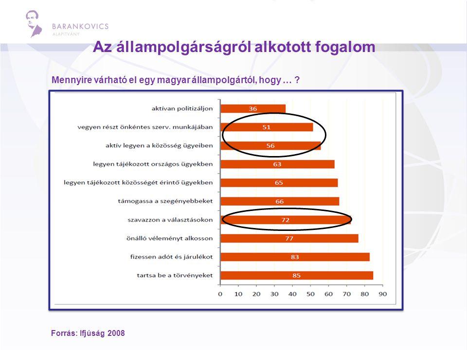 Az állampolgárságról alkotott fogalom Mennyire várható el egy magyar állampolgártól, hogy … ? Forrás: Ifjúság 2008