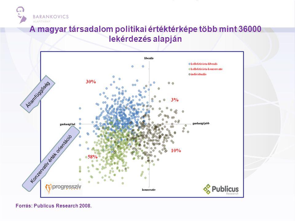 A magyar társadalom politikai értéktérképe több mint 36000 lekérdezés alapján Forrás: Publicus Research 2008. Államfüggőség Konzervatív érték orientác