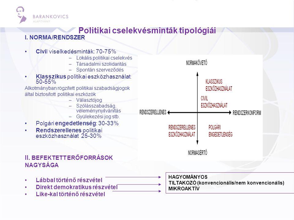 Politikai cselekvésminták tipológiái I. NORMA/RENDSZER •Civil viselkedésminták: 70-75% –Lokális politikai cselekvés –Társadalmi szolidaritás –Spontán