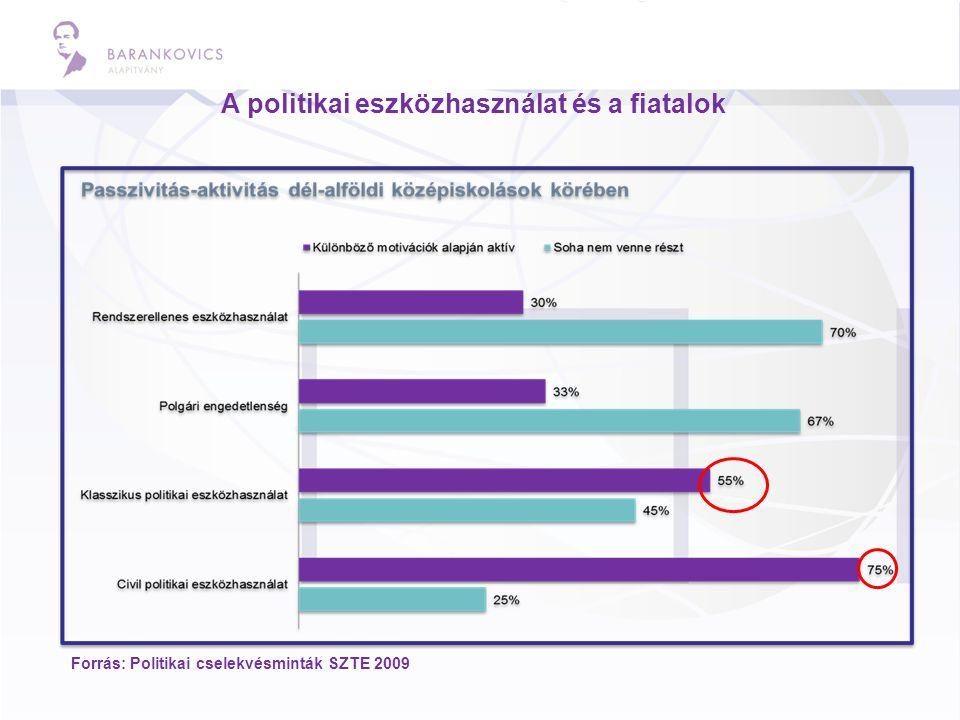A politikai eszközhasználat és a fiatalok Forrás: Politikai cselekvésminták SZTE 2009