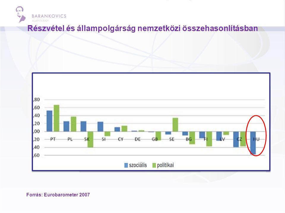 Részvétel és állampolgárság nemzetközi összehasonlításban Forrás: Eurobarometer 2007