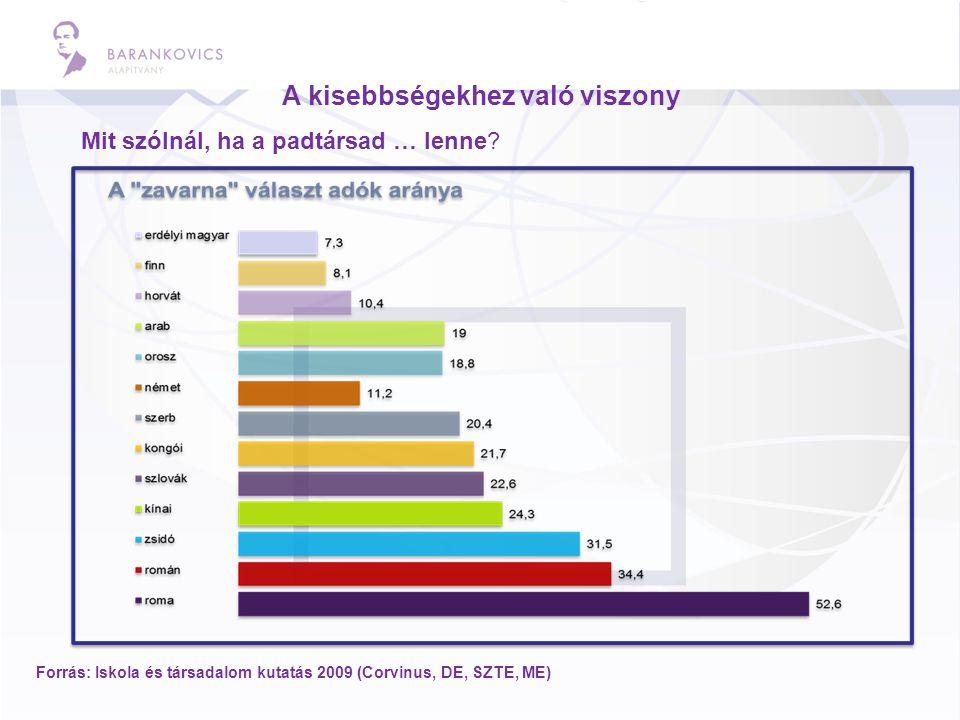 A kisebbségekhez való viszony Forrás: Iskola és társadalom kutatás 2009 (Corvinus, DE, SZTE, ME) Mit szólnál, ha a padtársad … lenne?