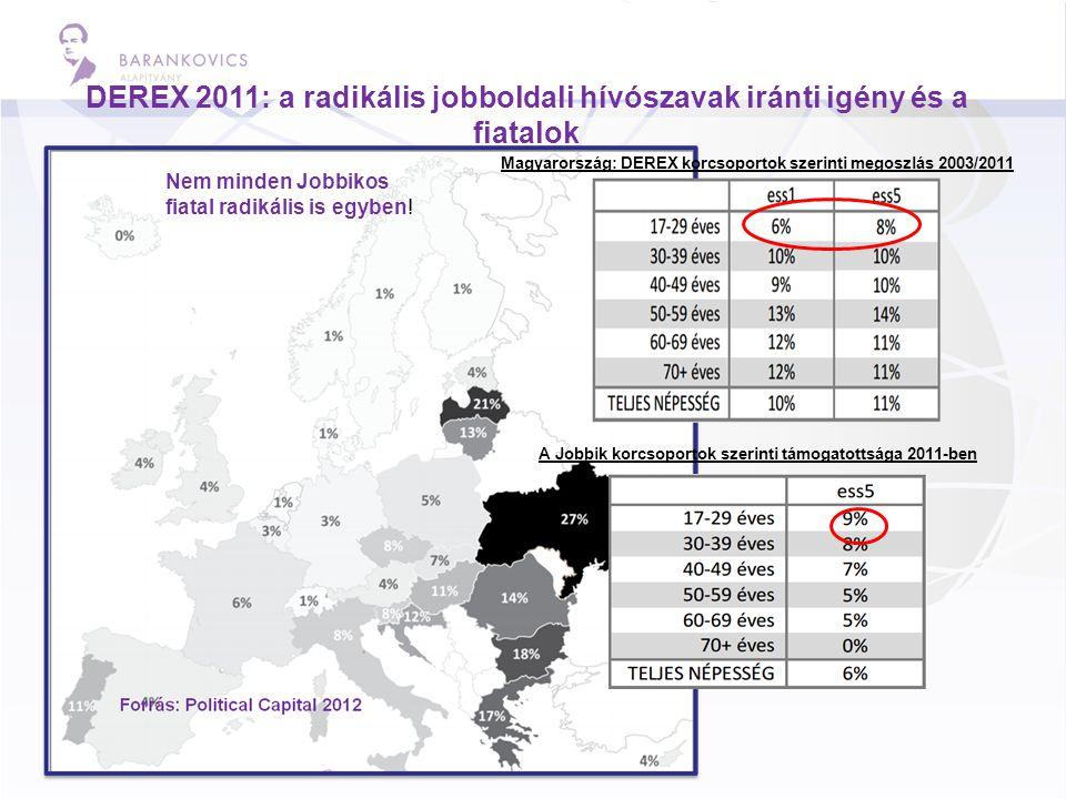 DEREX 2011: a radikális jobboldali hívószavak iránti igény és a fiatalok Magyarország: DEREX korcsoportok szerinti megoszlás 2003/2011 A Jobbik korcsoportok szerinti támogatottsága 2011-ben Nem minden Jobbikos fiatal radikális is egyben!