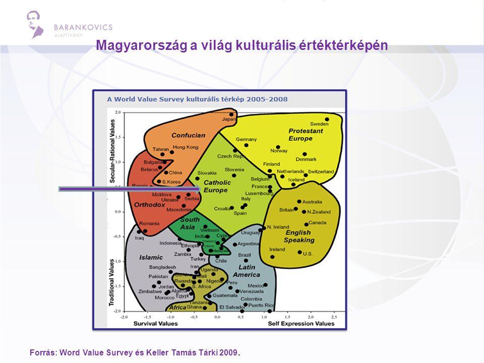 Magyarország a világ kulturális értéktérképén Forrás: Word Value Survey és Keller Tamás Tárki 2009.