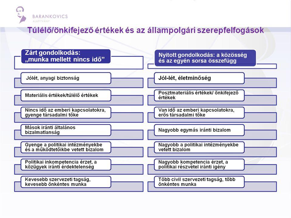 Melyik rendszer a jobb? Forrás: Ifjúság 2008