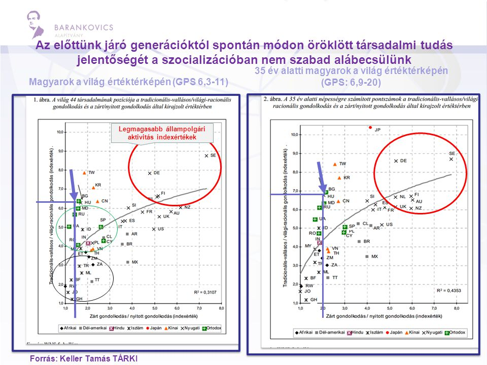 Az előttünk járó generációktól spontán módon öröklött társadalmi tudás jelentőségét a szocializációban nem szabad alábecsülünk Magyarok a világ értéktérképén (GPS 6,3-11) 35 év alatti magyarok a világ értéktérképén (GPS: 6,9-20) Forrás: Keller Tamás TÁRKI Legmagasabb állampolgári aktivitás indexértékek