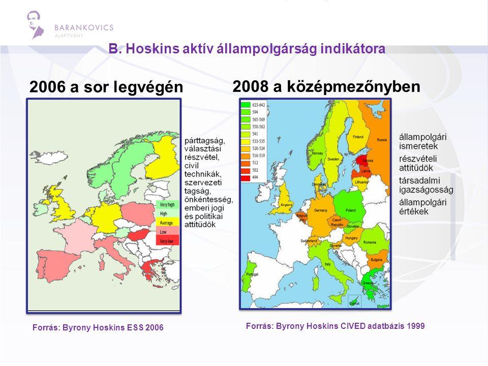 B. Hoskins aktív állampolgárság indikátora 2006 a sor legvégén 2008 a középmezőnyben Forrás: Byrony Hoskins ESS 2006 Forrás: Byrony Hoskins CIVED adat
