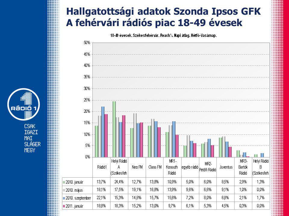 Hallgatottsági adatok Szonda Ipsos GFK A fehérvári rádiós piac 18-49 évesek
