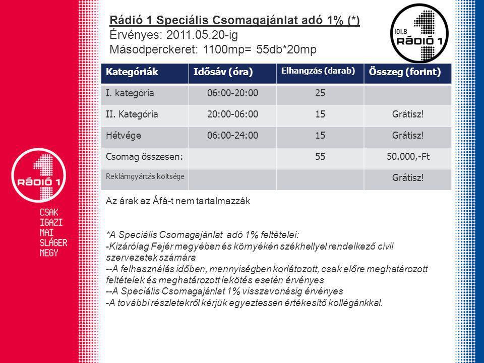 Elérhetőségek: Rádió 1 Székesfehérvár FM 101.8 Rádió 1 Sárbogárd FM 87.9 8000 Székesfehérvár Berényi út 72-100.