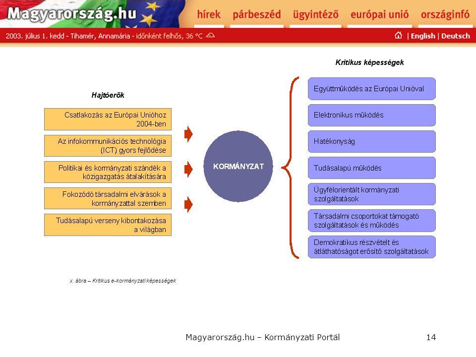 Magyarország.hu – Kormányzati Portál14 x. ábra – Kritikus e-kormányzati képességek