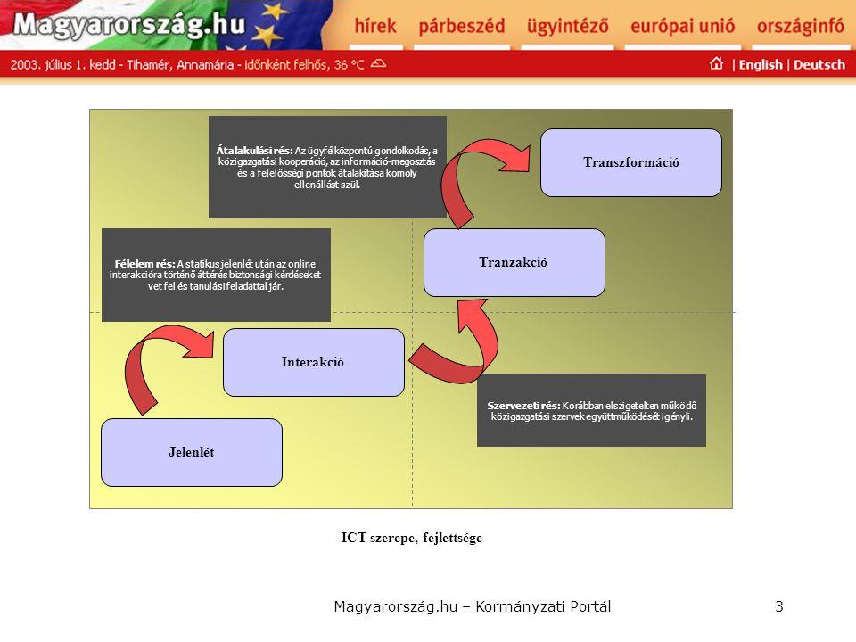Magyarország.hu – Kormányzati Portál3 ICT szerepe, fejlettsége Jelenlét Interakció Tranzakció Transzformáció Szervezeti rés: Korábban elszigetelten mű