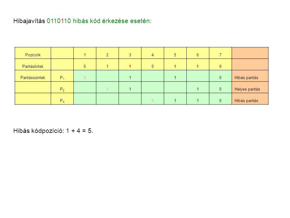 Hibajavítás 0110110 hibás kód érkezése esetén: Pozíciók 1234567 Paritásbitek 0110110 ParitásszintekP1P1 0 1 1 0Hibás paritás P2P2 11 10Helyes paritás