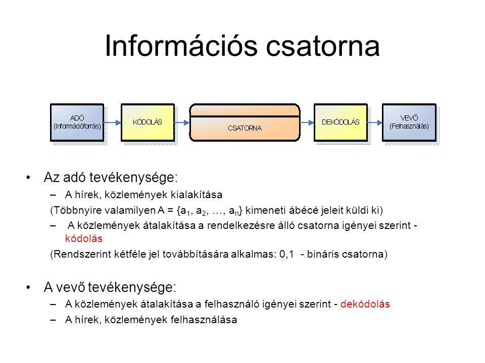 Információs csatorna •Az adó tevékenysége: –A hírek, közlemények kialakítása (Többnyire valamilyen A = {a 1, a 2, …, a n } kimeneti ábécé jeleit küldi
