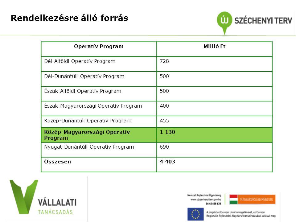 Rendelkezésre álló forrás Operatív ProgramMillió Ft Dél-Alföldi Operatív Program728 Dél-Dunántúli Operatív Program500 Észak-Alföldi Operatív Program50