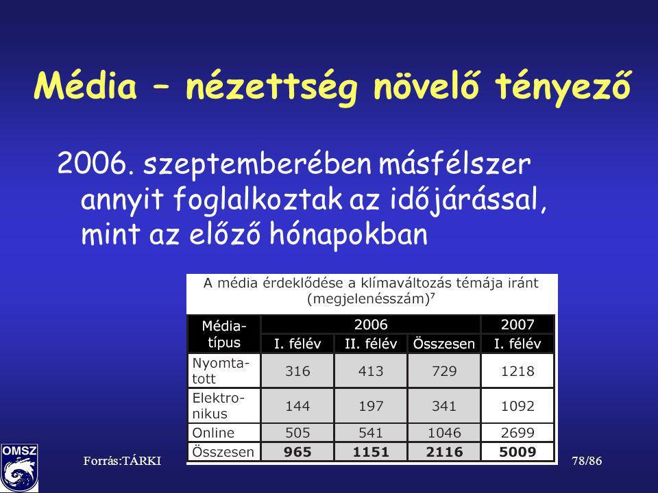 78/86 Média – nézettség növelő tényező 2006. szeptemberében másfélszer annyit foglalkoztak az időjárással, mint az előző hónapokban Forrás:TÁRKI
