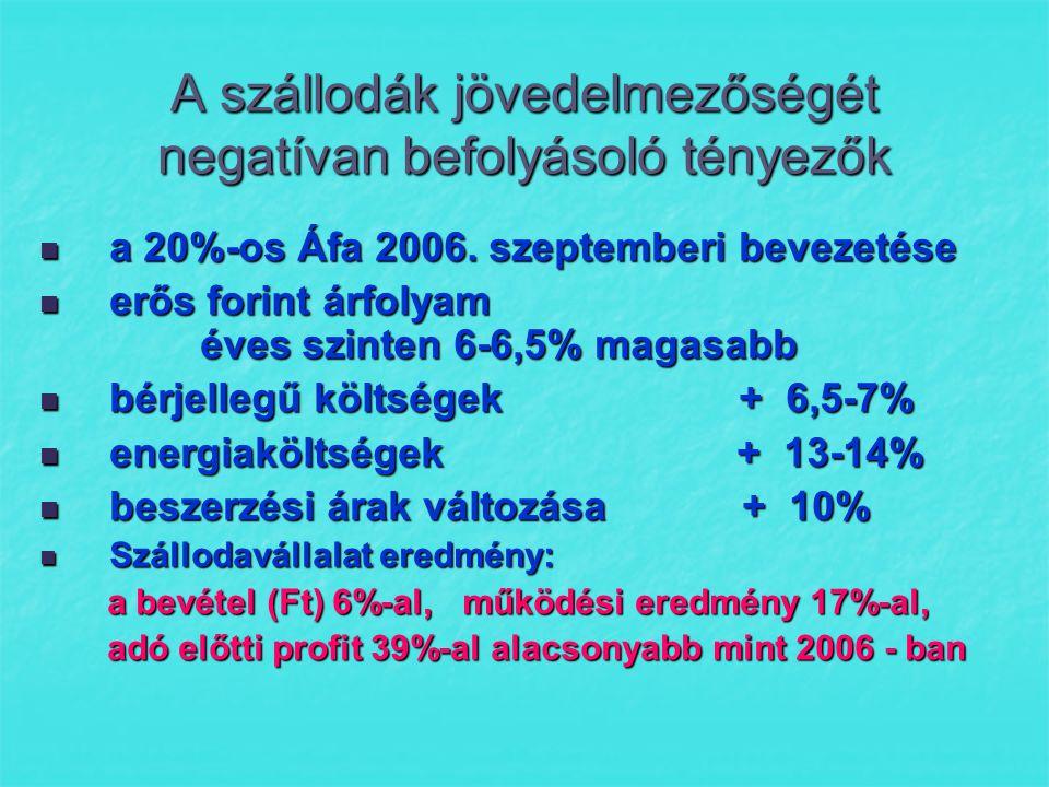 A szállodák jövedelmezőségét negatívan befolyásoló tényezők  a 20%-os Áfa 2006.
