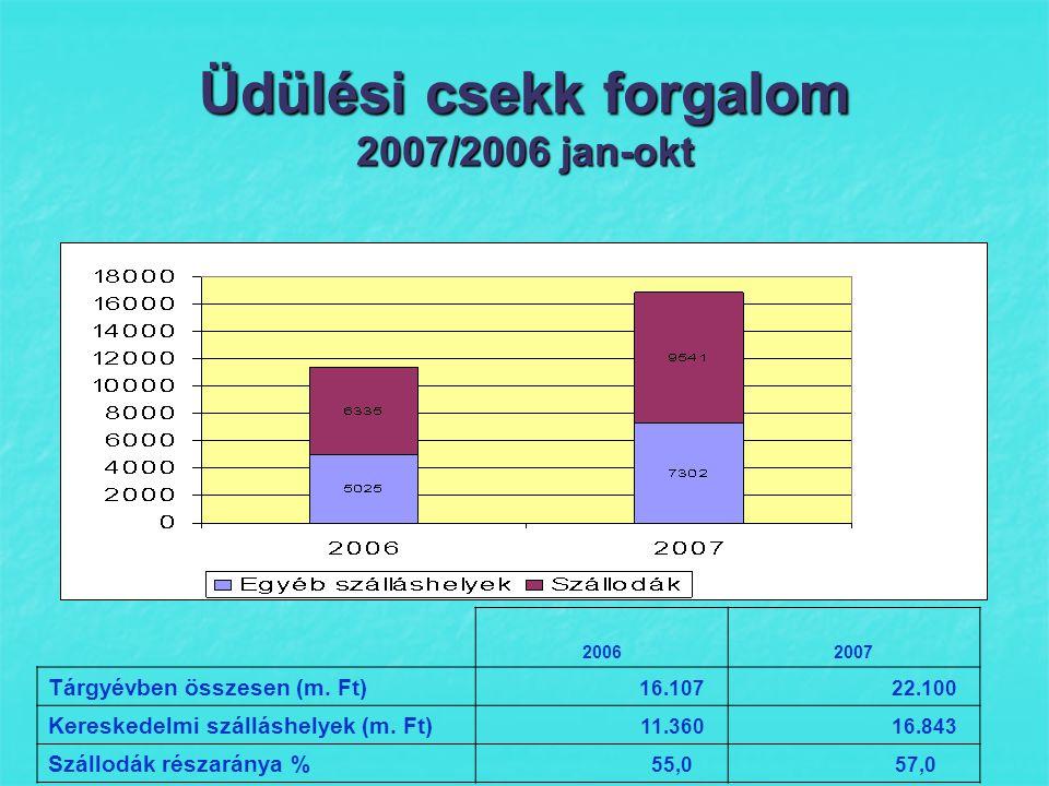 Üdülési csekk forgalom 2007/2006 jan-okt 20062007 Tárgyévben összesen (m.