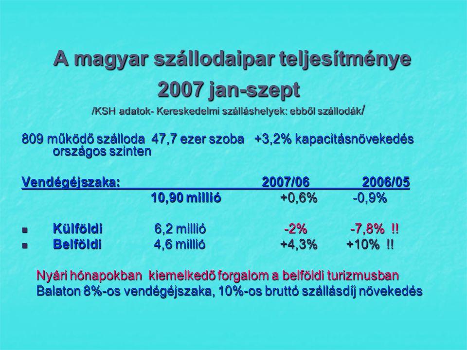 Szálláshely fejlesztési pályázatok  2007.november elején megjelentek a Regionális operatív programok pályázatai 26 milliárd Ft : új szálláshely létesítés,meglévő szállodák kapacitásának növelésére, infrastrukturális fejlesztésre, szálláshelyhez kapcsolódó szolgáltatások javítására.