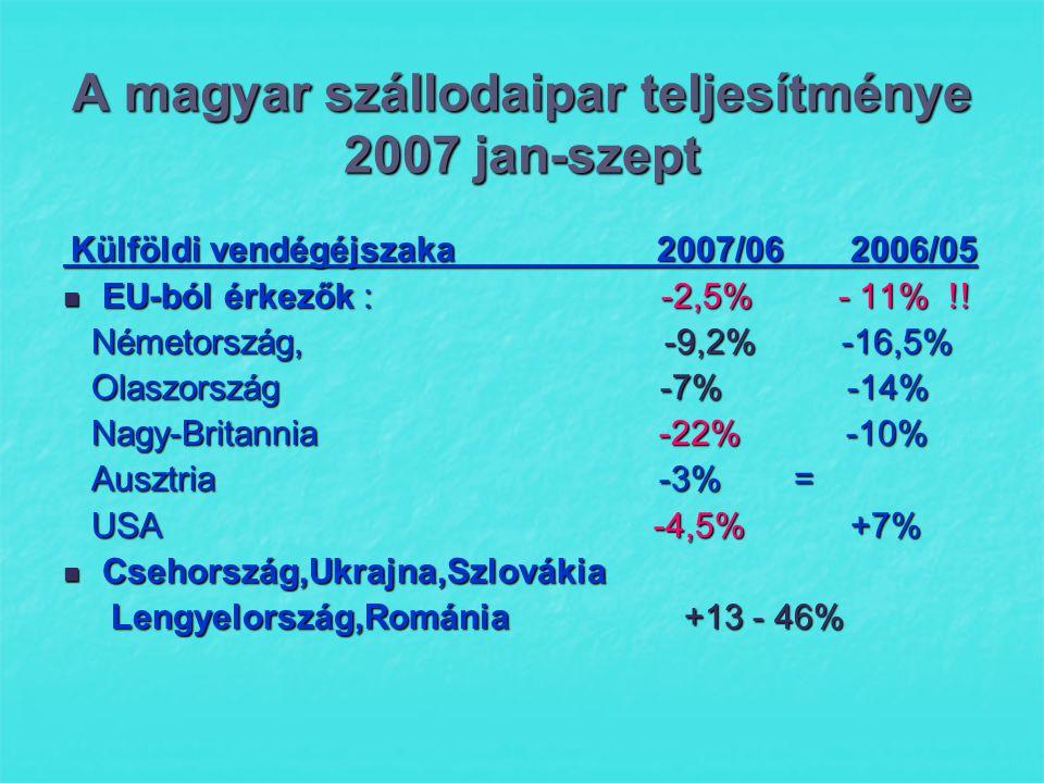 A magyar szállodaipar teljesítménye 2007 jan-szept Külföldi vendégéjszaka 2007/06 2006/05 Külföldi vendégéjszaka 2007/06 2006/05  EU-ból érkezők : -2,5% - 11% !.