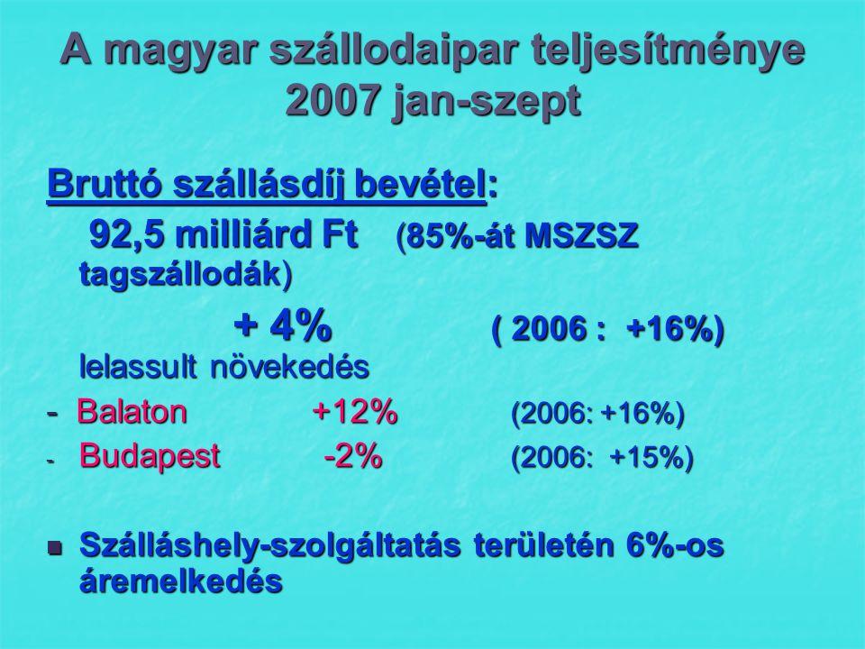 A magyar szállodaipar teljesítménye 2007 jan-szept Bruttó szállásdíj bevétel: 92,5 milliárd Ft (85%-át MSZSZ tagszállodák) 92,5 milliárd Ft (85%-át MSZSZ tagszállodák) + 4% ( 2006 : +16%) lelassult növekedés + 4% ( 2006 : +16%) lelassult növekedés - Balaton +12% (2006: +16%) - Budapest -2% (2006: +15%)  Szálláshely-szolgáltatás területén 6%-os áremelkedés
