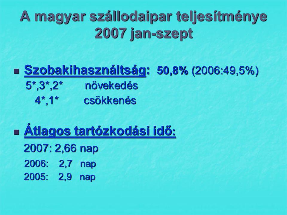 A magyar szállodaipar teljesítménye 2007 jan-szept  Szobakihasználtság: 50,8% (2006:49,5%) 5*,3*,2* növekedés 5*,3*,2* növekedés 4*,1* csökkenés 4*,1* csökkenés  Átlagos tartózkodási idő : 2007: 2,66 nap 2007: 2,66 nap 2006: 2,7 nap 2006: 2,7 nap 2005: 2,9 nap 2005: 2,9 nap