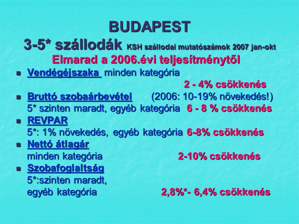 BUDAPEST Elmarad a 2006.évi teljesítménytől Okok  Versenytársak: Prága, Bécs  Új csatlakozó országok vonzása  Fapados járatok csökkenése  Utcai zavargások hatása  Erősödő forint  Utazási szokások változása, időjárás