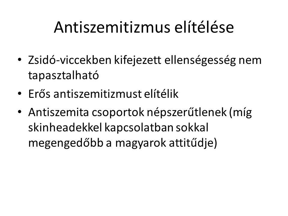 Antiszemitizmus elítélése • Zsidó-viccekben kifejezett ellenségesség nem tapasztalható • Erős antiszemitizmust elítélik • Antiszemita csoportok népszerűtlenek (míg skinheadekkel kapcsolatban sokkal megengedőbb a magyarok attitűdje)
