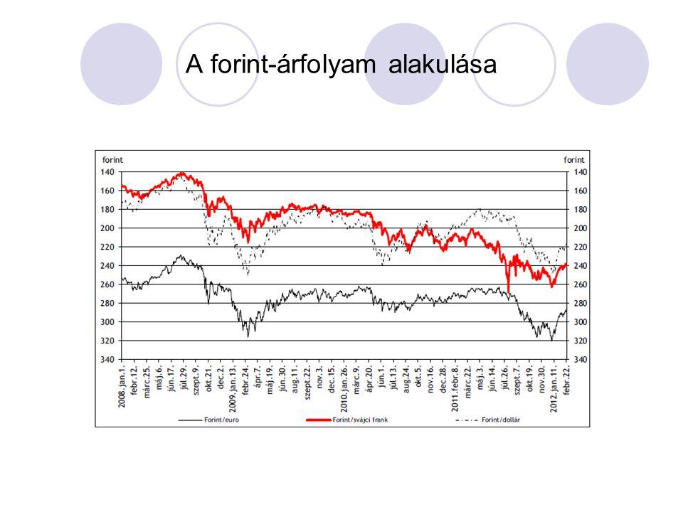 A forint-árfolyam alakulása