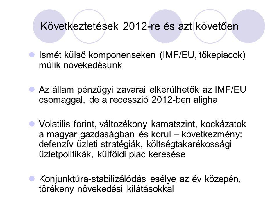 Következtetések 2012-re és azt követően  Ismét külső komponenseken (IMF/EU, tőkepiacok) múlik növekedésünk  Az állam pénzügyi zavarai elkerülhetők az IMF/EU csomaggal, de a recesszió 2012-ben aligha  Volatilis forint, változékony kamatszint, kockázatok a magyar gazdaságban és körül – következmény: defenzív üzleti stratégiák, költségtakarékossági üzletpolitikák, külföldi piac keresése  Konjunktúra-stabilizálódás esélye az év közepén, törékeny növekedési kilátásokkal