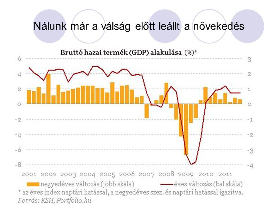 Nálunk már a válság előtt leállt a növekedés