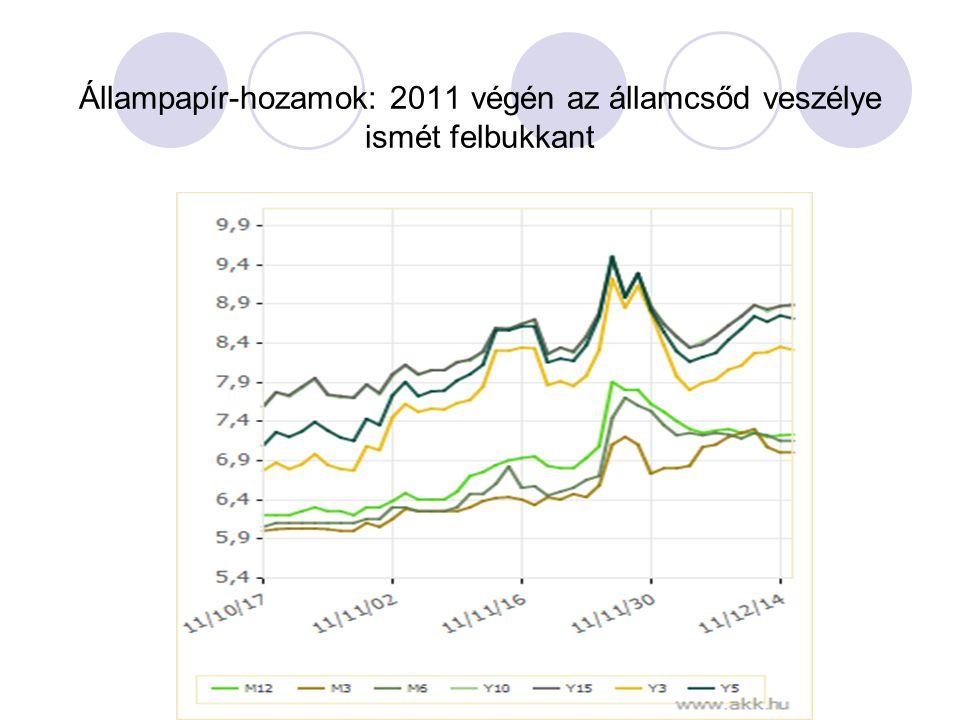 Állampapír-hozamok: 2011 végén az államcsőd veszélye ismét felbukkant