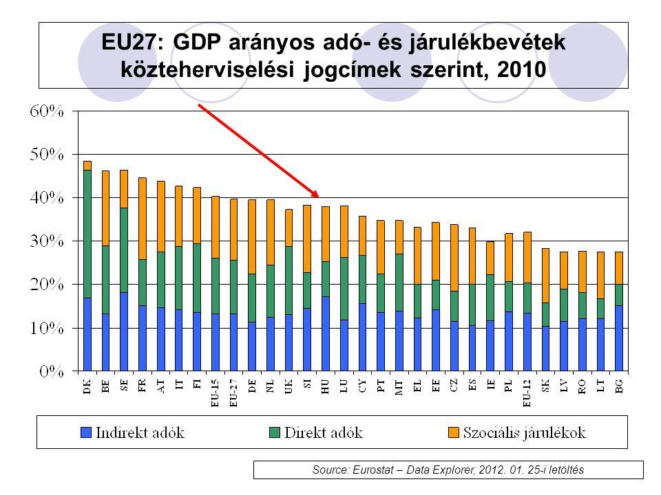 EU27: GDP arányos adó- és járulékbevétek közteherviselési jogcímek szerint, 2010 Source: Eurostat – Data Explorer, 2012.