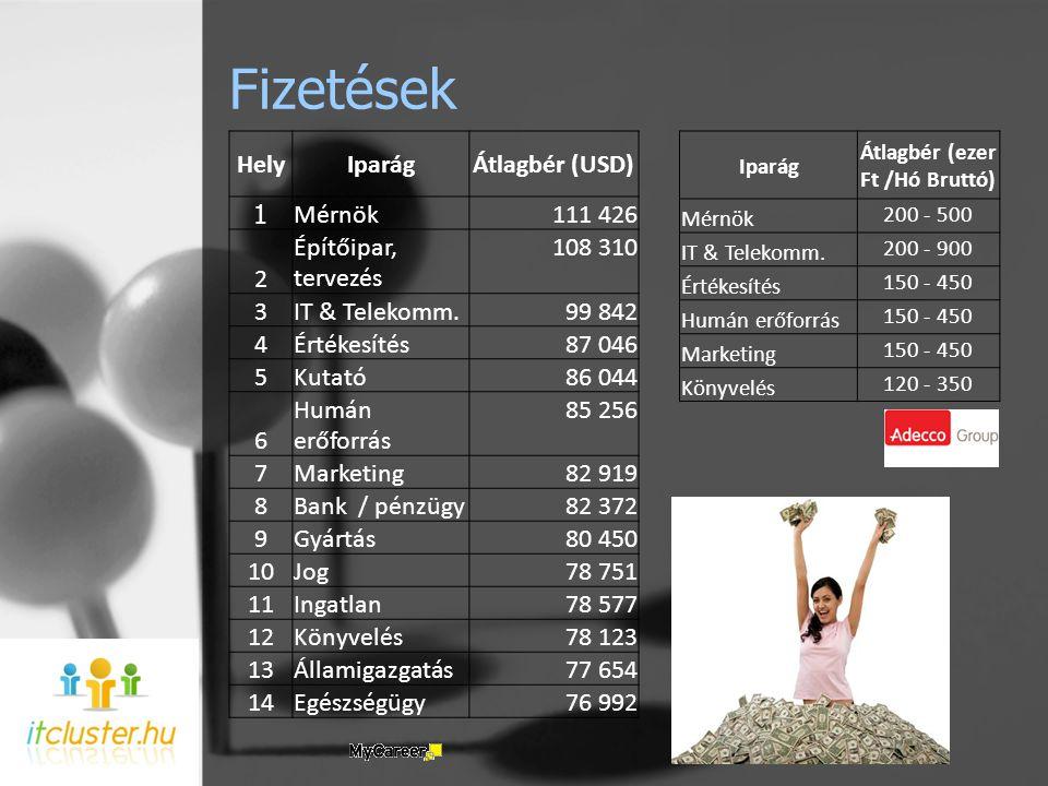 Fizetések HelyIparágÁtlagbér (USD) 1 Mérnök 111 426 2 Építőipar, tervezés 108 310 3IT & Telekomm.