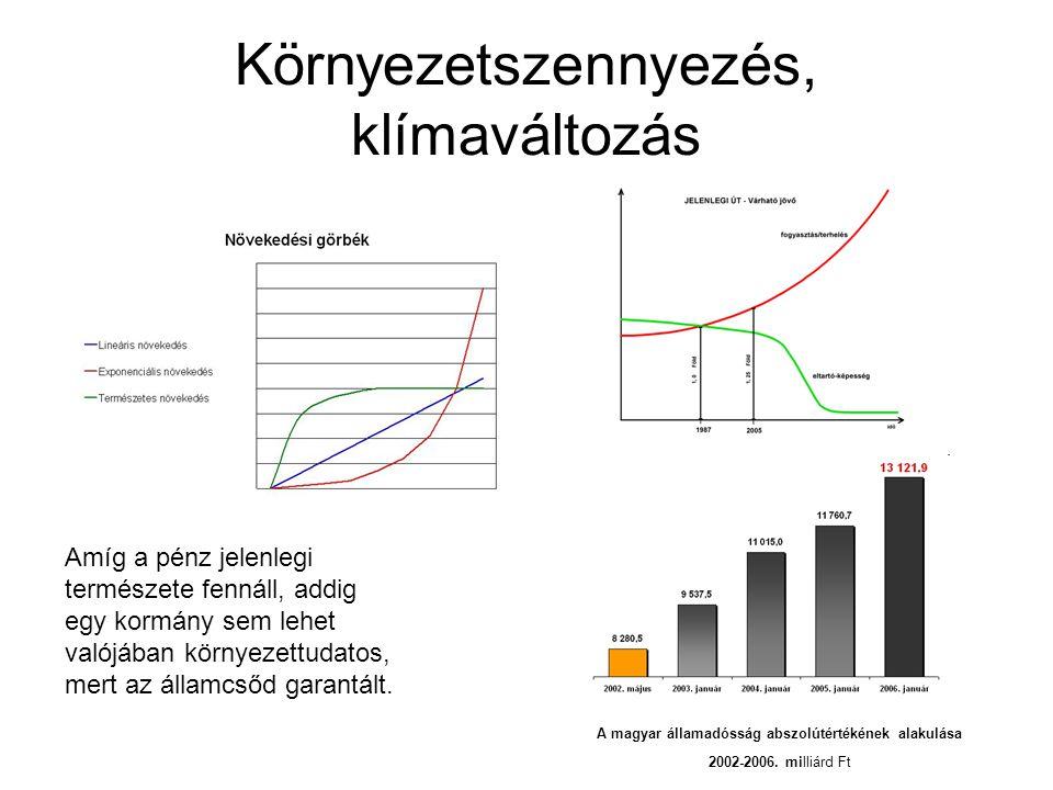 Környezetszennyezés, klímaváltozás A magyar államadósság abszolútértékének alakulása 2002-2006.